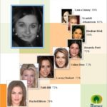 My celebrity look-alikes